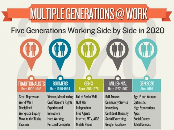 Working with five generations: the benefits | The Centre